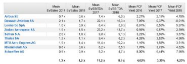 Andbank grafico sector Defensa en Bolsa
