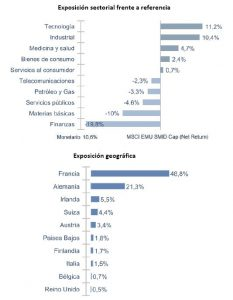 Andbank graficos fondos de inversion Oddo Avenir Euro
