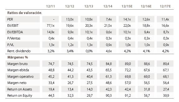 Andbank ratios de valoracion de Sonae