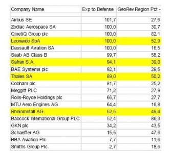Comprar valores del sector de Defensa en Bolsa Andbank