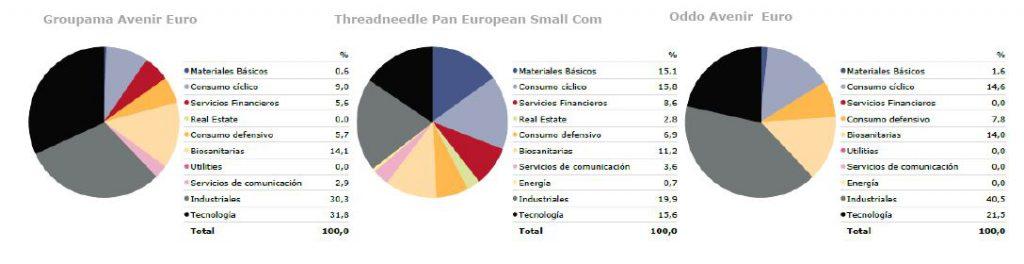 Andbank España fondos de inversion