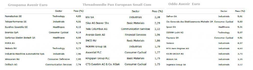 Andbank fondos de inversión Europa