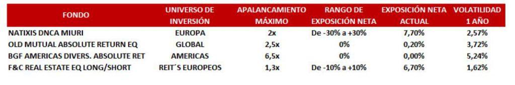 Andbank fondos de inversion market neutral