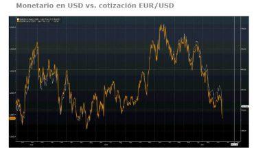 Andbank grafico fondos de inversion en dolares