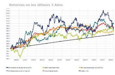 Andbank grafico retorno fondos de inversión