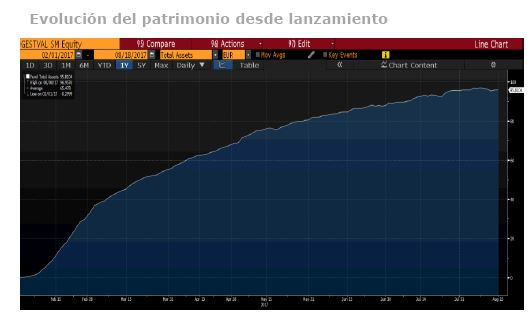 Andbank Gestion Value evolucion patrimonio