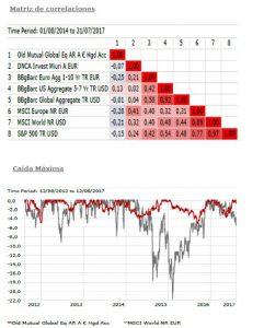 Andbank fondos de inversión gráfico gestión alternativa