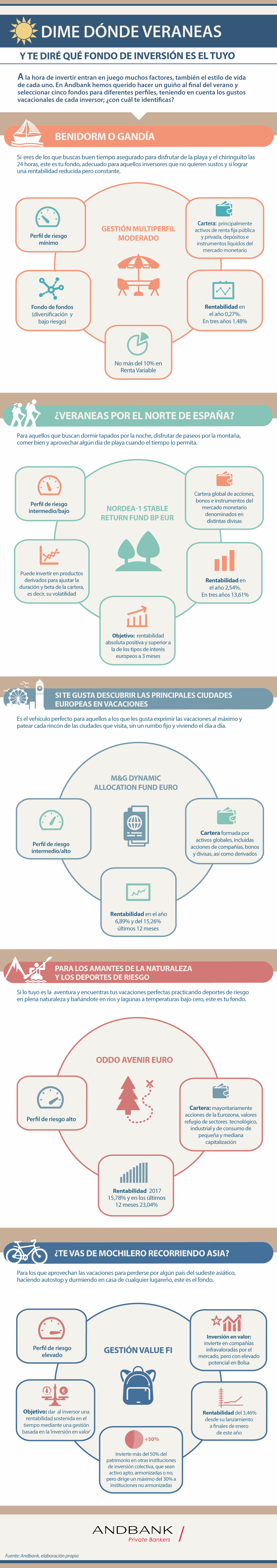 Andbank infografia fondos de inversión en verano
