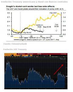 Andbank fondos de inversion grafico bonos europeos