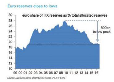 Andbank grafico del euro
