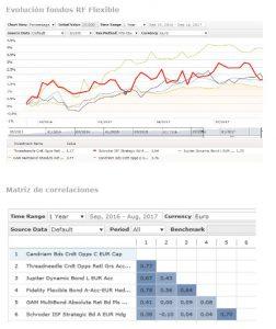 Andbank graficos fondos de inversion