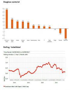 Andbank Andbank grafico fondos de inversion Candriam