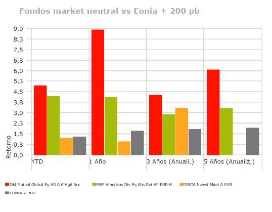 Andbank fondos de inversion market neutral vs eonia
