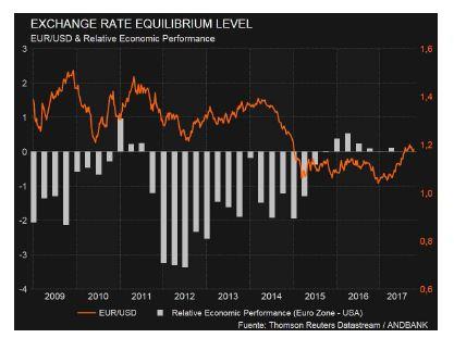 Andbank grafico euro
