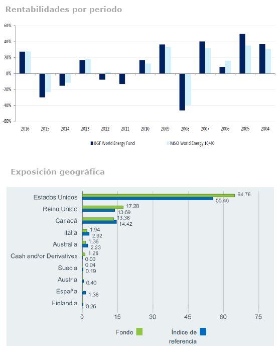 Andbank grafico fondos de inversion BGF