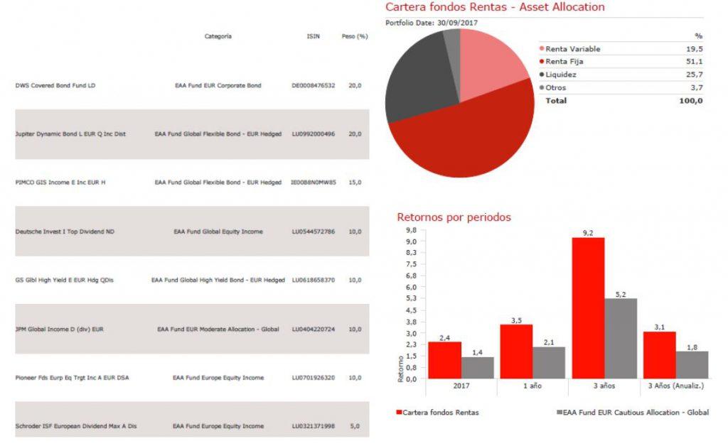 Andbank cartera modelo fondos de inversion de rentas
