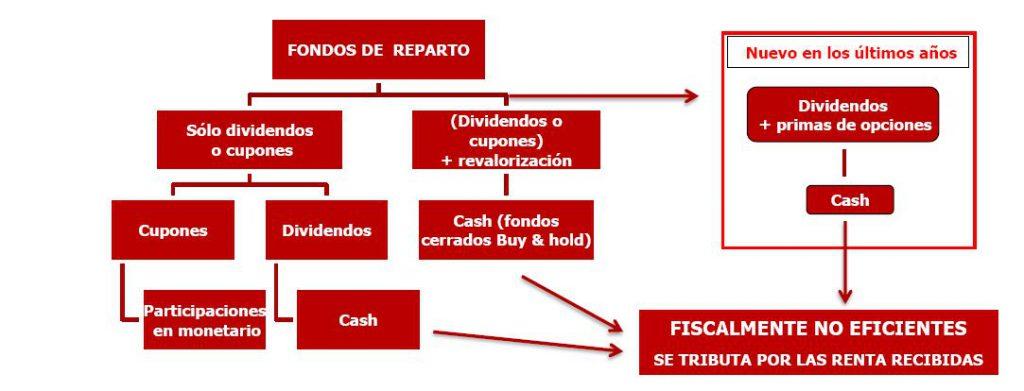 Andbank fondos de inversion de reparto de dividendo