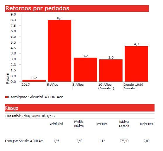 Andban grafico fondos de inversion Carmignac Securite