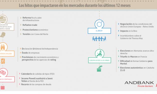 Así vivió 2017 el mercado español – Infografía