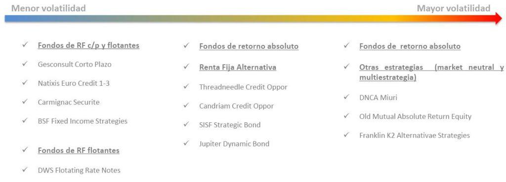Andbank fondos de inversión riesgo medio bajo
