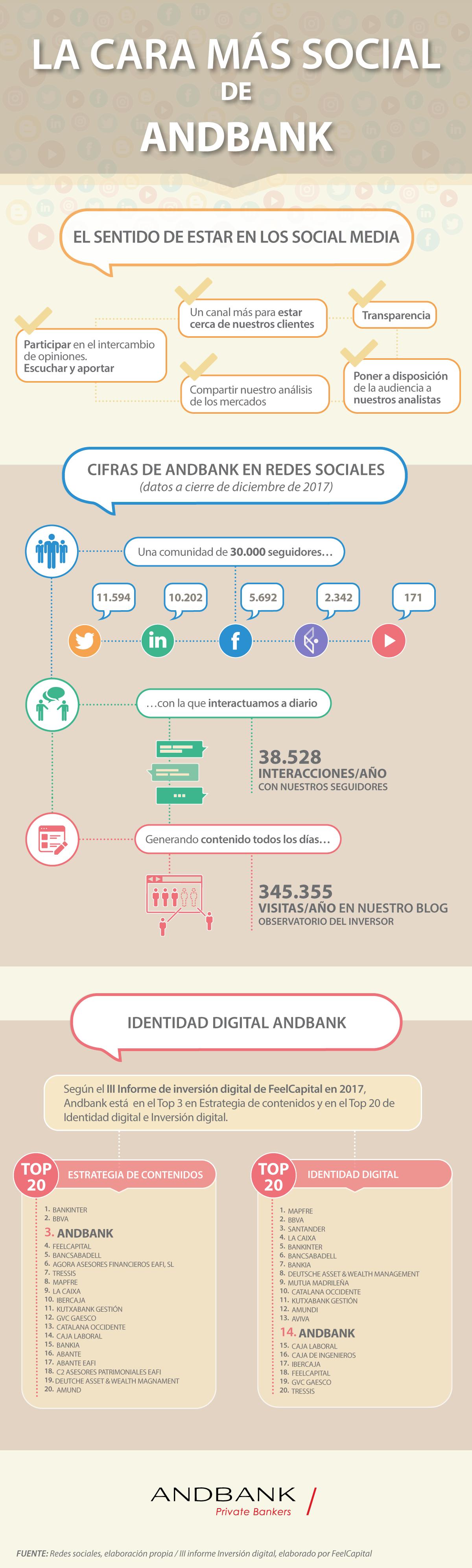 Andbank Social Infografia