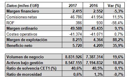 Andbank España resultados