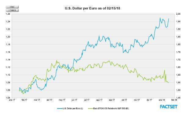 Andbank renta variable grafico euro dolar
