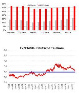 Andbank grafico Deutsche Telekom renta variable