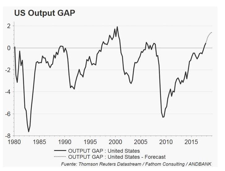 Andbank grafico Fed economia americana