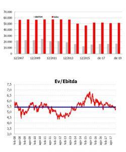 Andbank grafico Telefónica renta variable