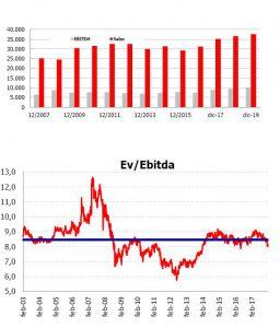 Andbank graficos Iberdrola renta variable