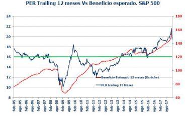 Andbank grafico renta variable americana