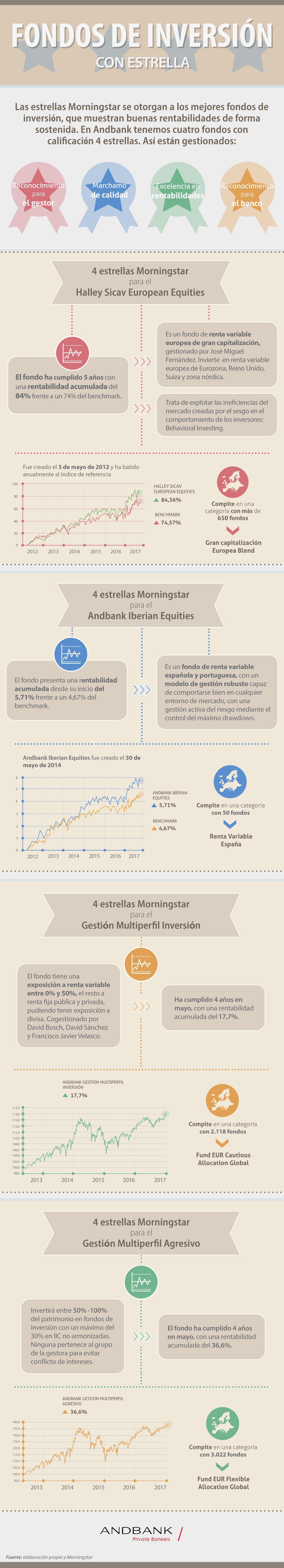 Andbank infografia fondos de inversion