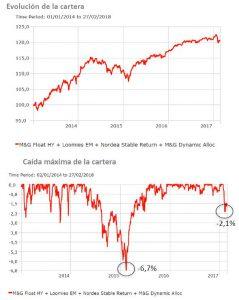 Andbank fondos de inversión cartera de riesgo