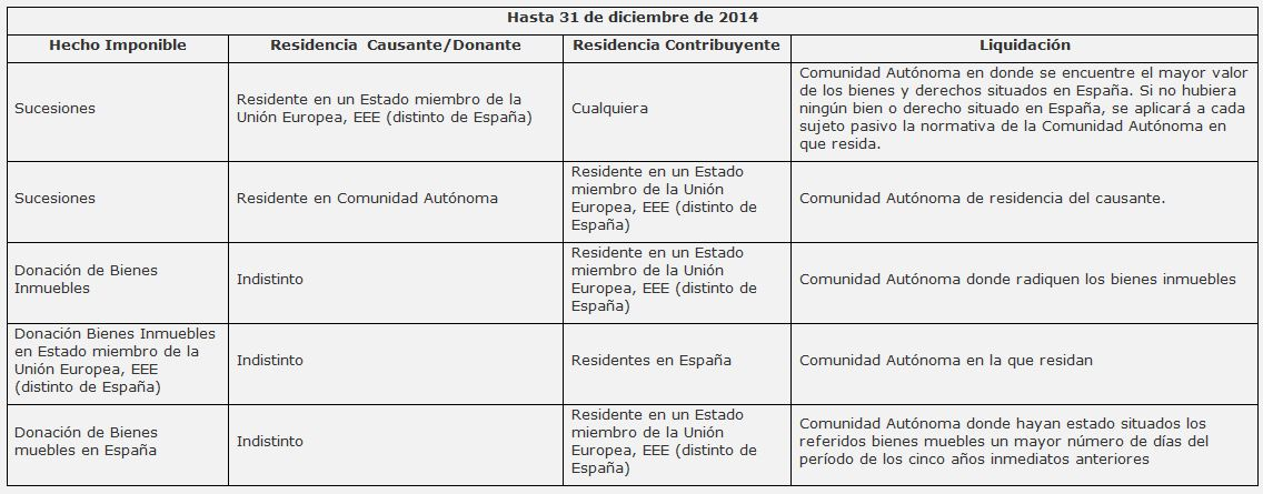 Andbank tabla impuesto Sucesiones y Donaciones