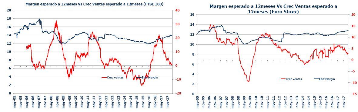 Andbank renta variable crecimiento beneficios Europa
