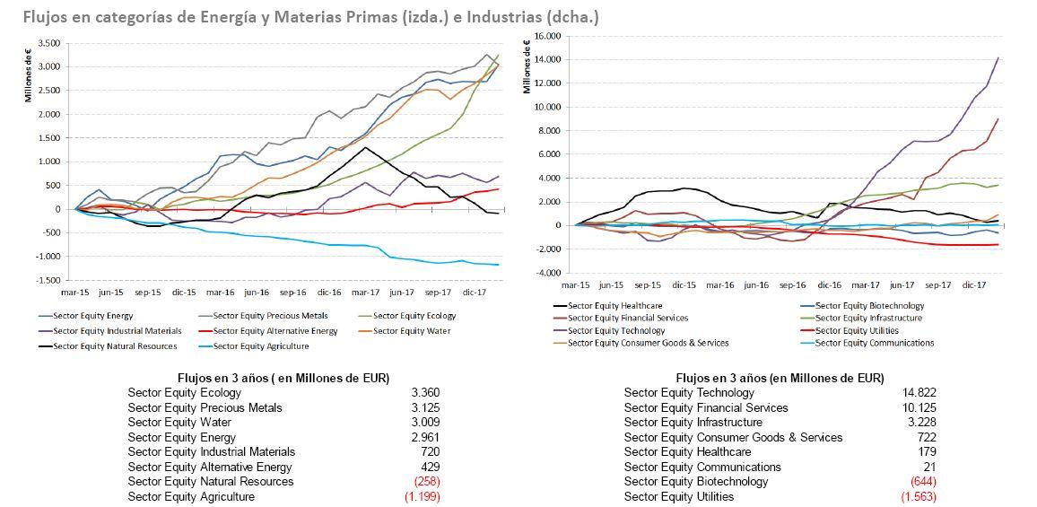 Andbank grafico fondos de inversion Megatendencias