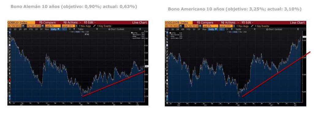 Andbank fondos de inversion grafico bonos