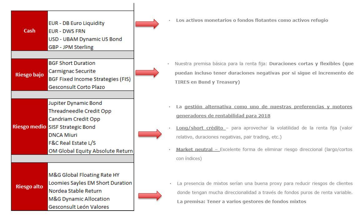 Andbank fondos de inversion idoneos