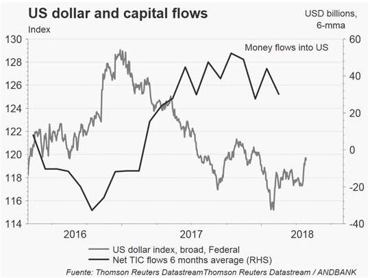 Andbank grafico dolar