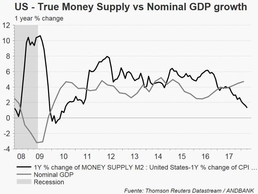 Andbank PIB