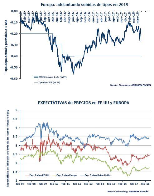 Andbank grafico BCE economia Europa