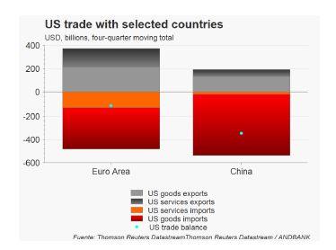Andbank grafico de actividad comercial EEUU