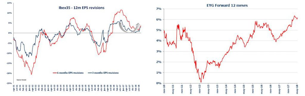 Andbank grafico revision beneficios empresariales