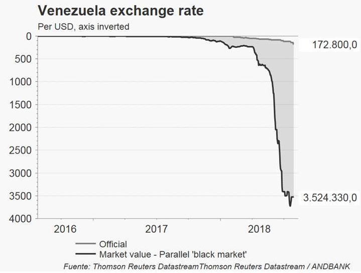 Andbank Venezuela Latinoamerica