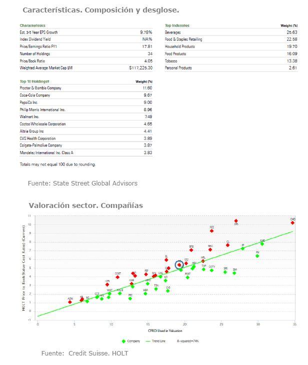 Andbank consumo basico renta variable