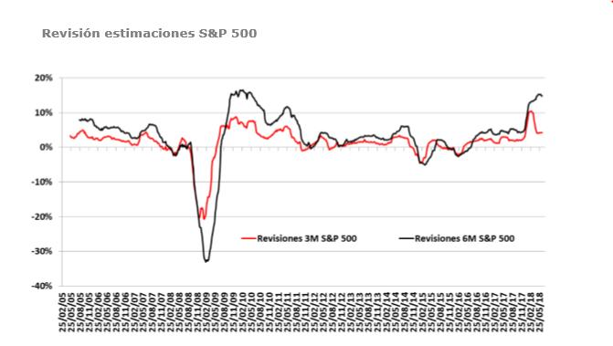Andbank estimaciones resultados empresariales SP500