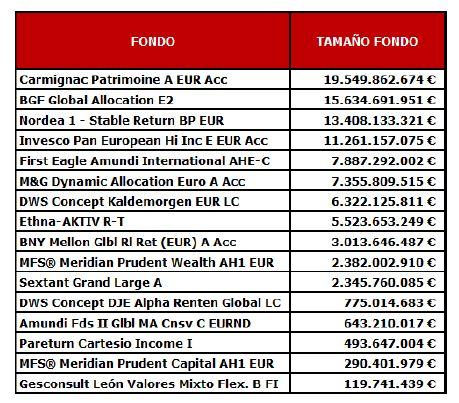 Andbank fondos de inversión mixtos