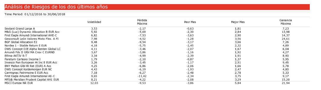Andbank fondos de inversión riesgos