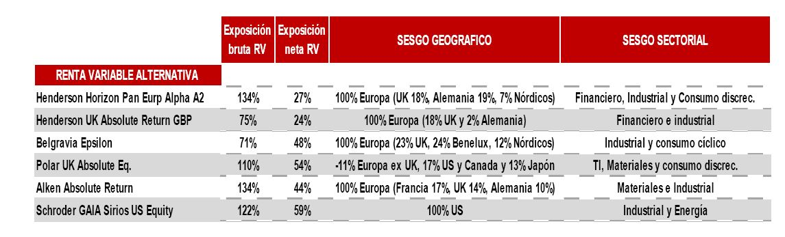 Andbank grafico fondos de inversion renta variable